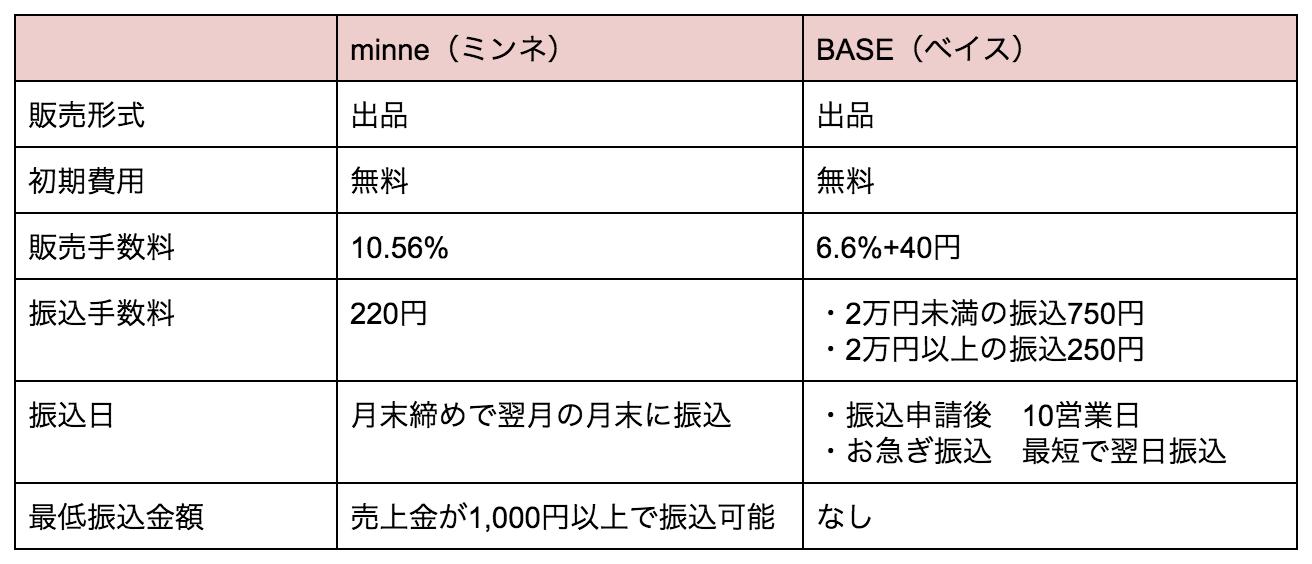 BASEとminne販売でかかる初期費用や販売手数料を徹底比較