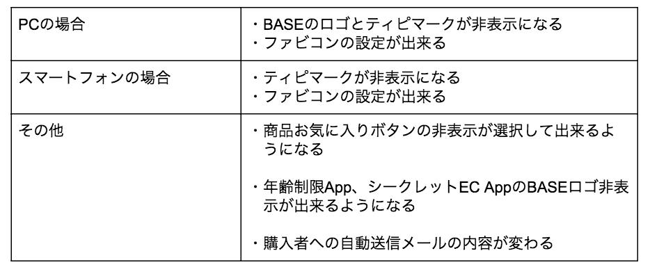 BASEロゴ非表示App(アプリ)機能を使用すると月額課金が発生する