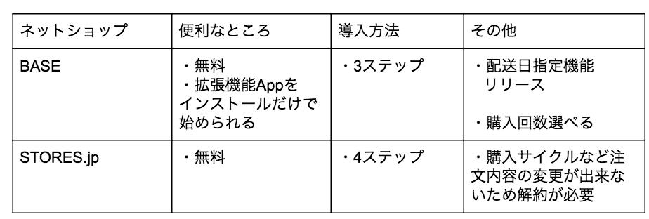 BASE定期便についてSTORES.jp(ストアーズ)と比較