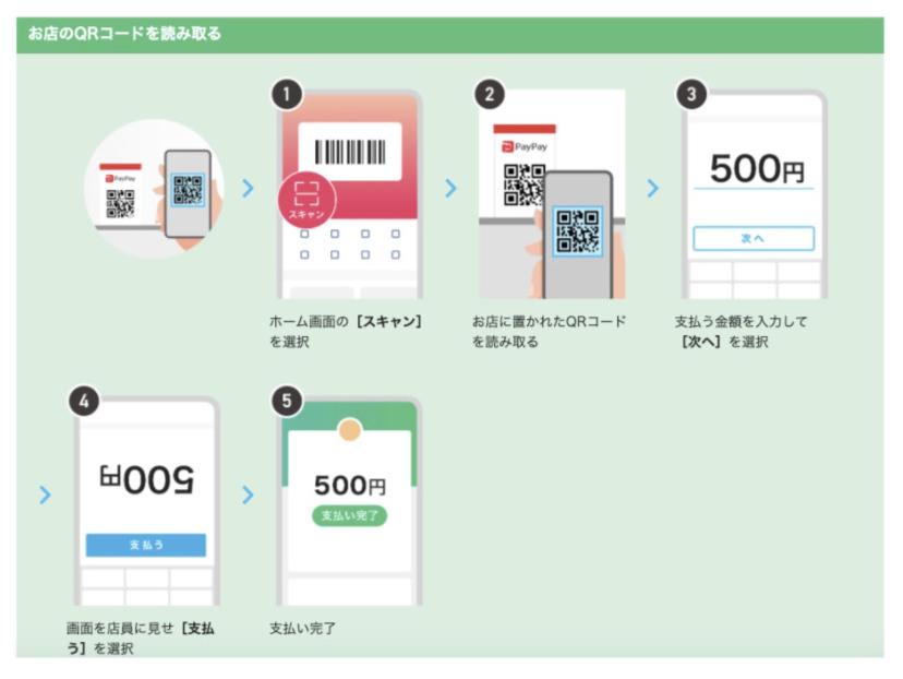 ハンドメイドマーケットなどでminneの作家や購入者が使用できるPayPayの登録方法