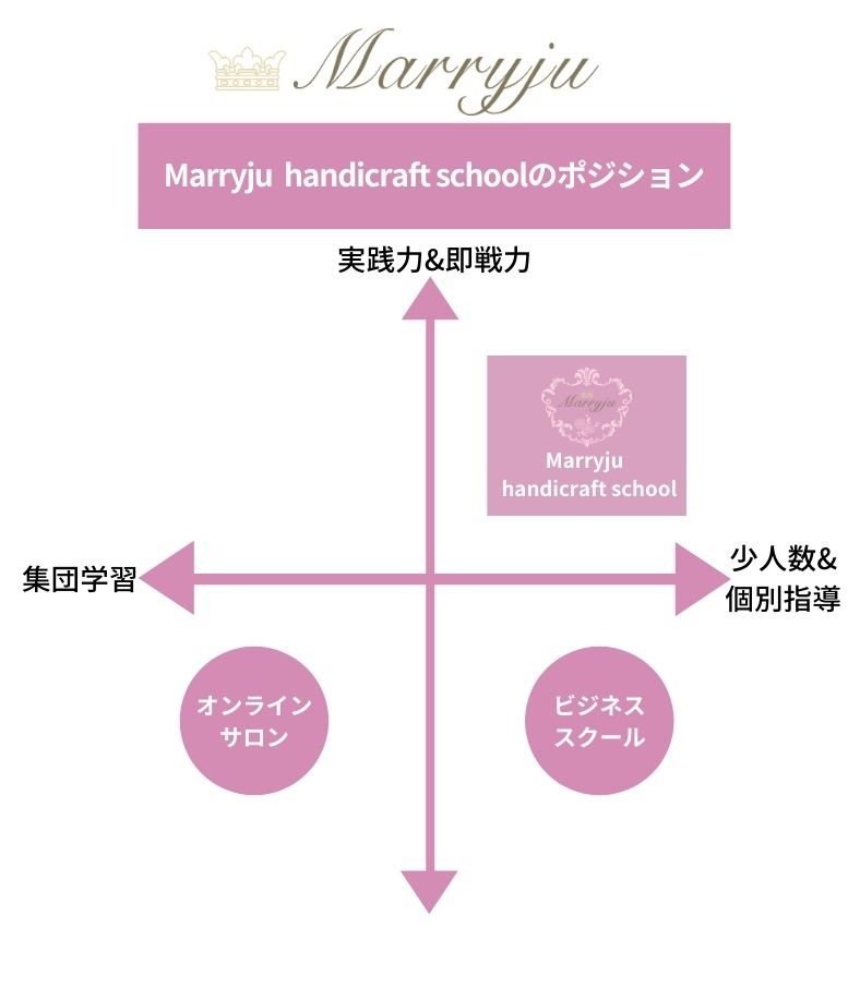 Marryju handicraft schoolポジション