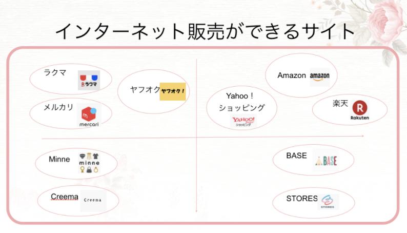 ネット販売サイト